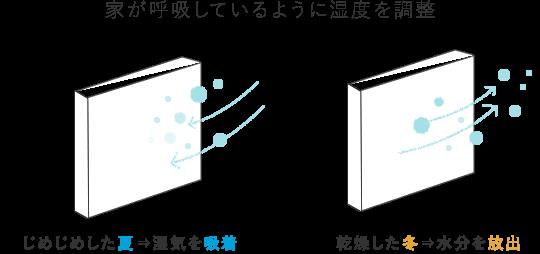 shizensozai_kabezai2.png